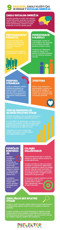 Infografika - 9 razlogov zakaj vloziti čas in denar v socialna omrežja