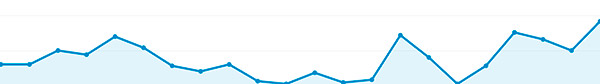 Merjene rezultatov Google Adwords oglaševanja