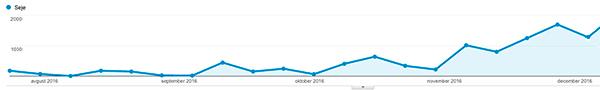 povecanje-obiska-zaradi-vsebinskega-marketinga