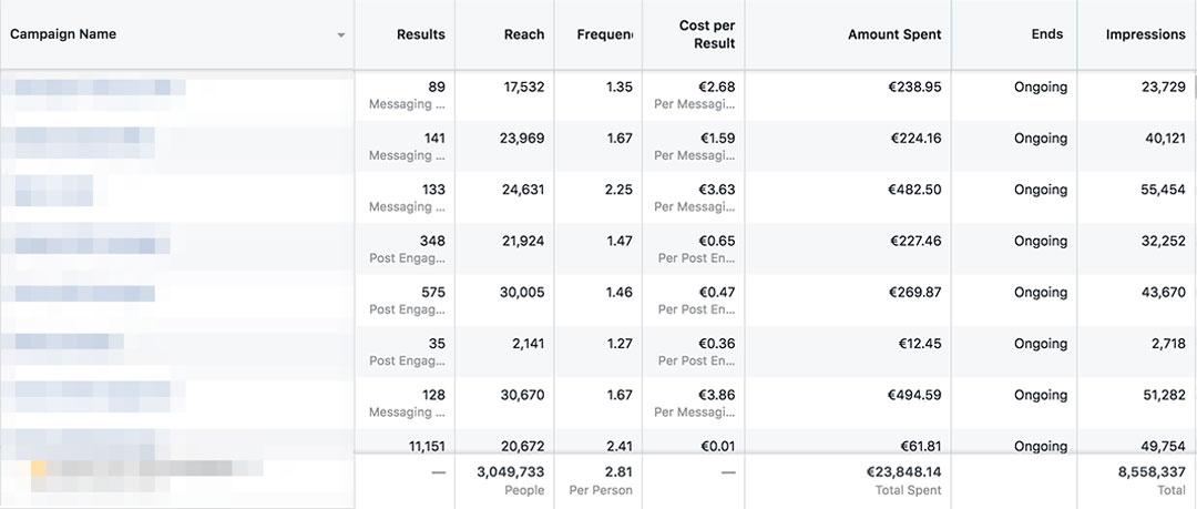 Facebook oglaševanje za ostala podjetja